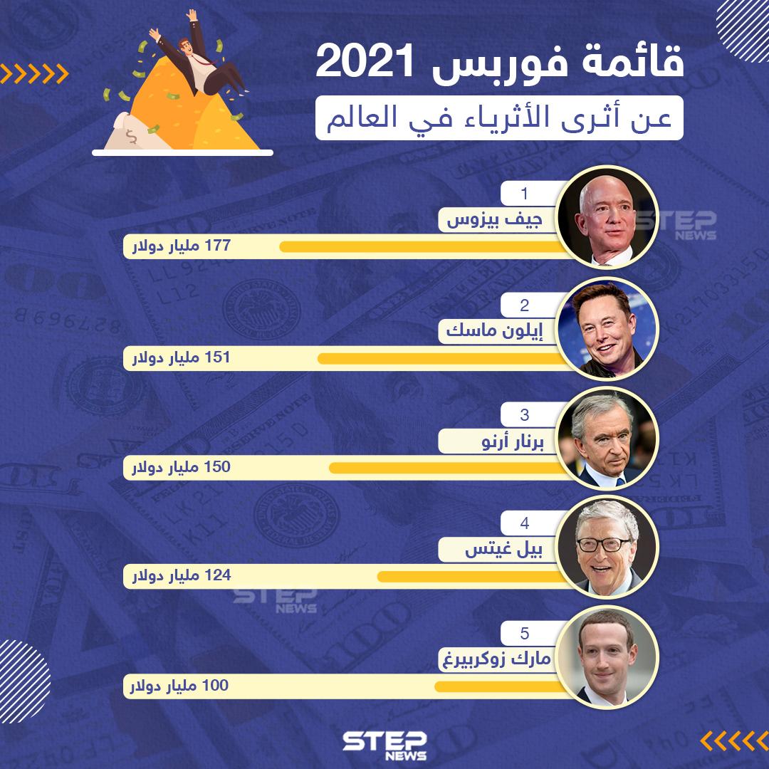 أغنى 10 أشخاص في العالم حتى عام 2021
