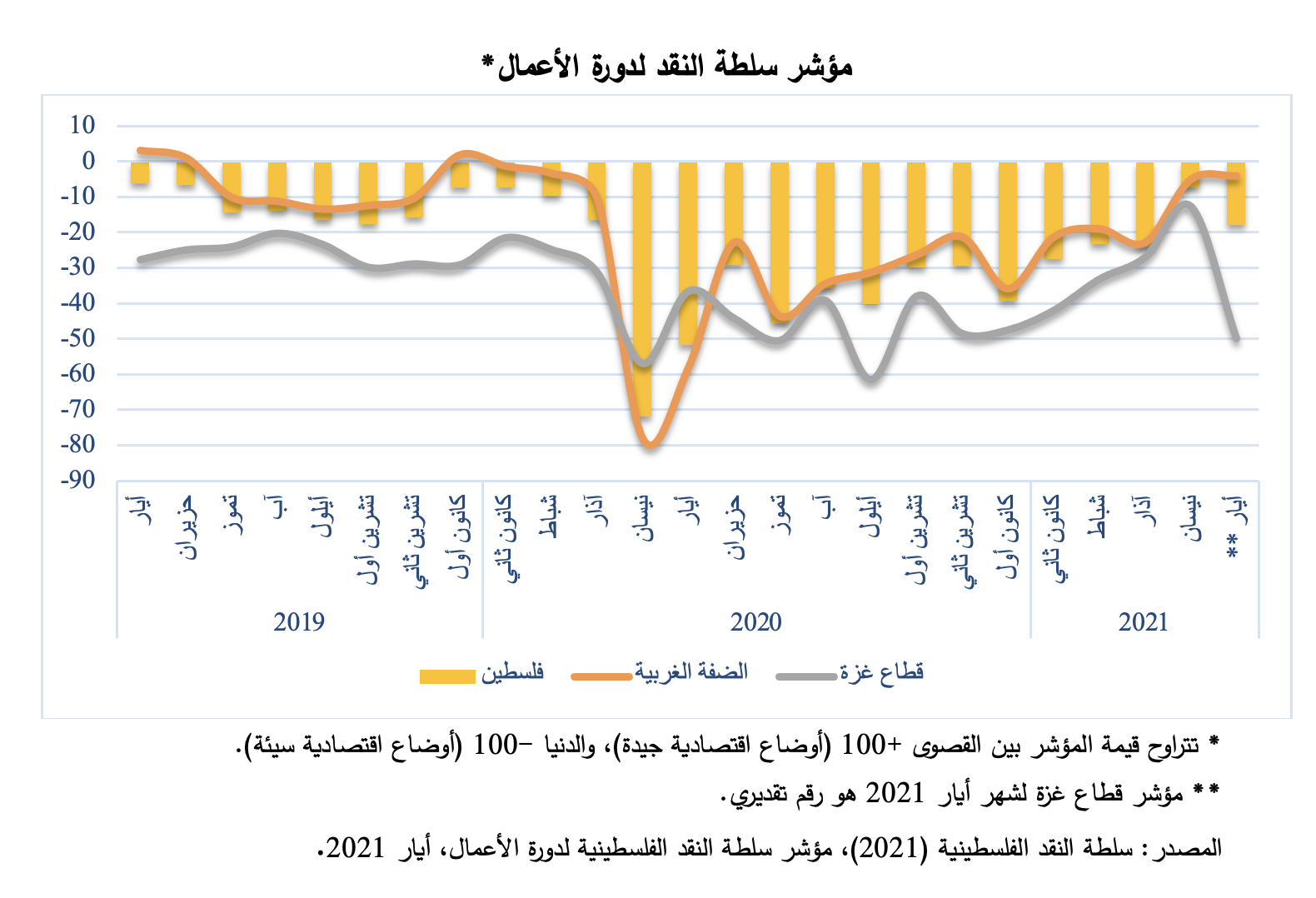 مؤشر سلطة النقد لدورة الأعمال: انكماش واسع في غزة