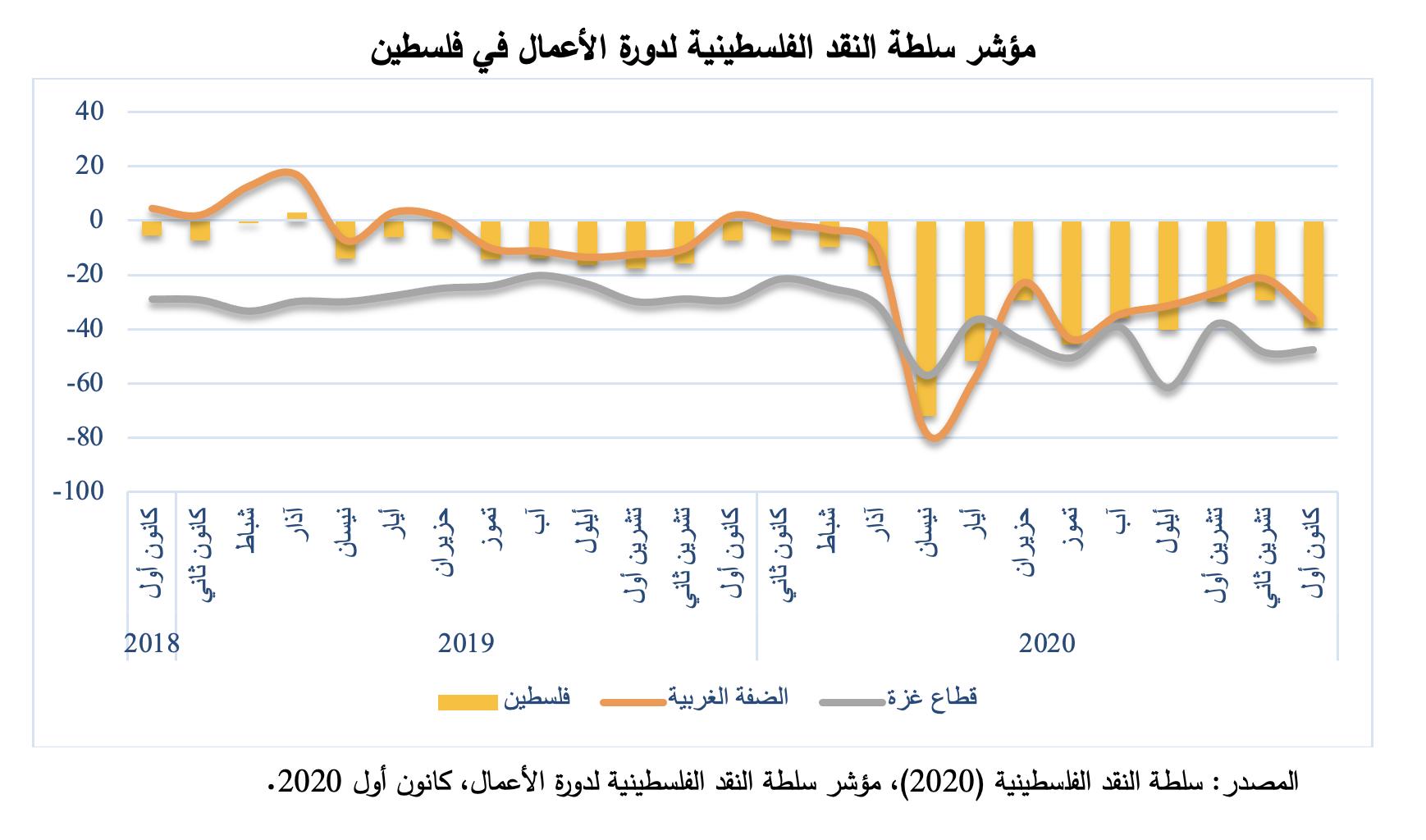 تراجع مؤشر دورة الاعمال في فلسطين لشهر كانون اول 2020
