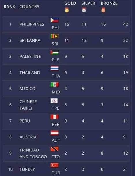 """منتخب المواي تاي يحتل المركز الثالث في بطولة العالم للعبة """"عن بعد"""""""